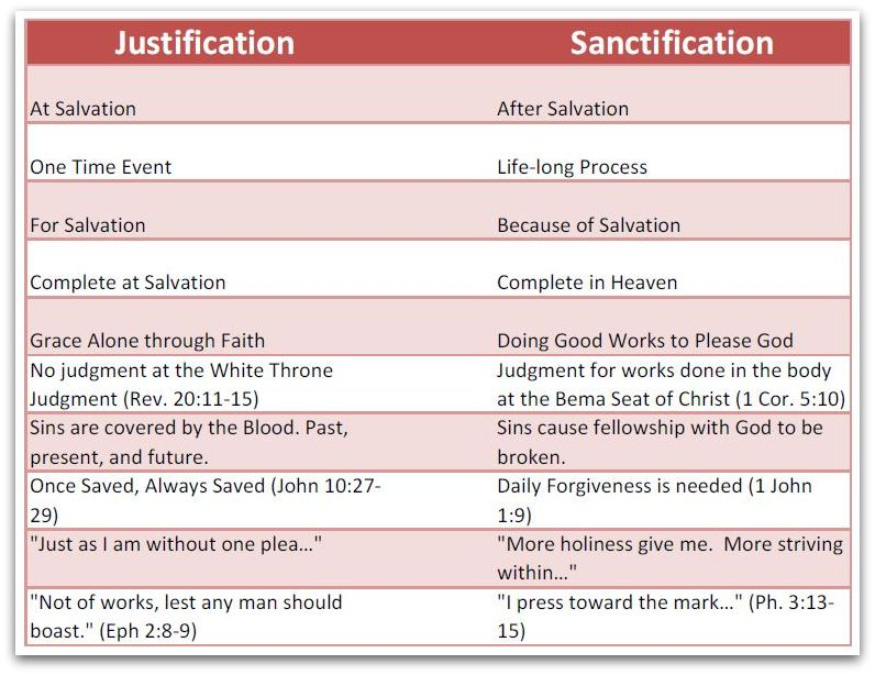 Sanctification v Justification