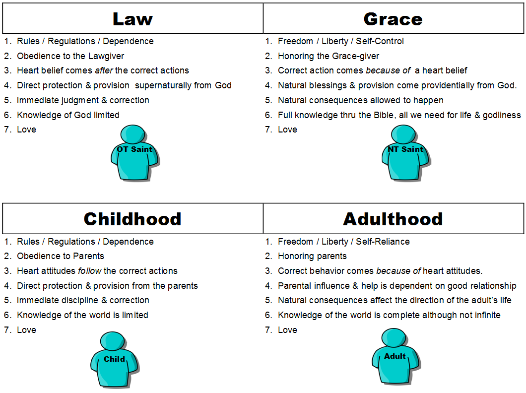 Law vs Grace Chart